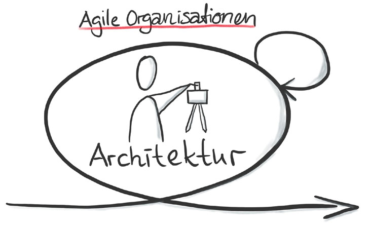 Agile Architektur in Scrum Projekten