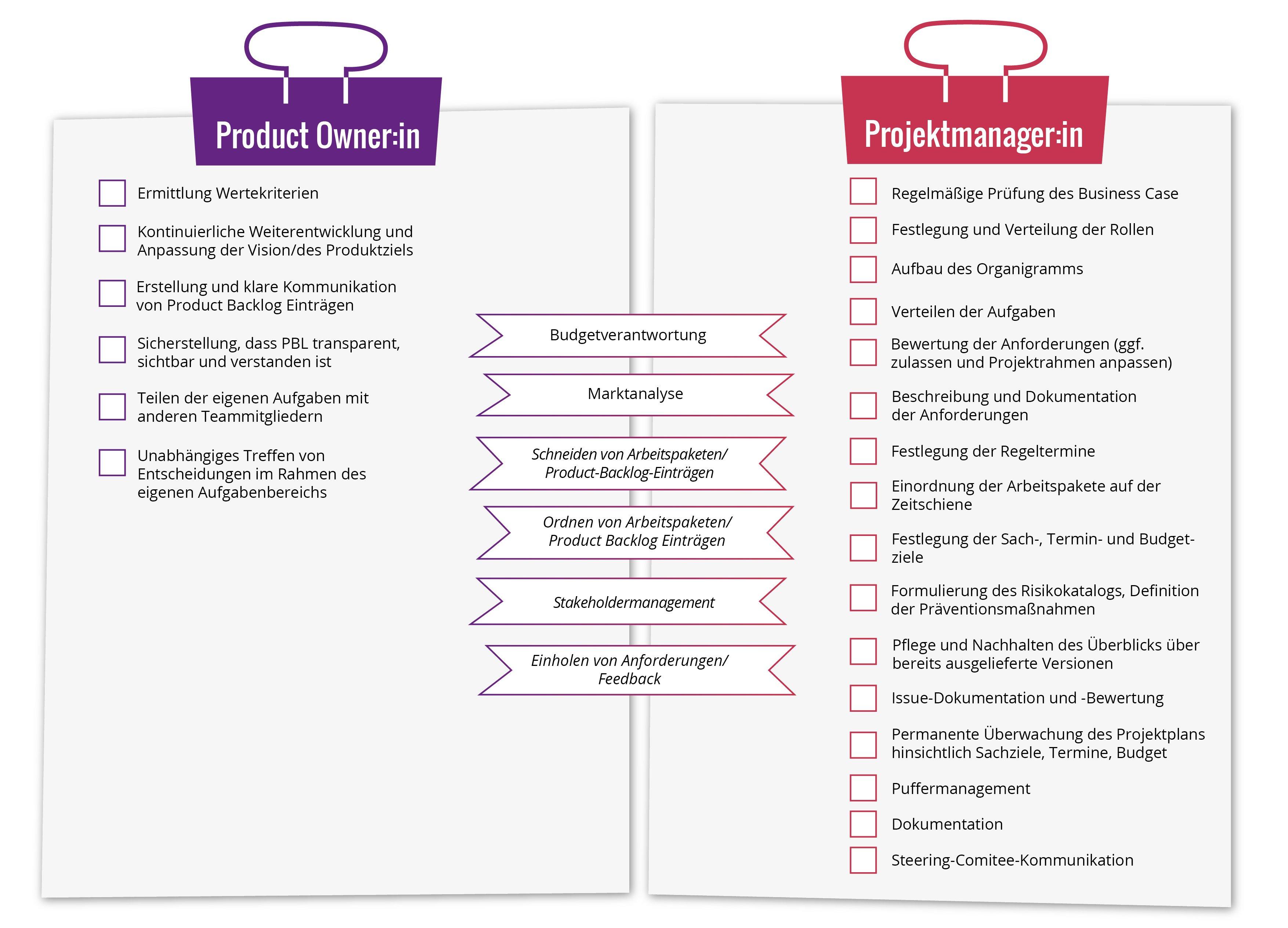 Product Ownership Projektmanagement Vergleich