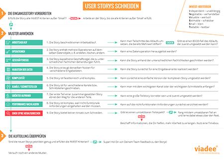 User-Story-schneiden-Checklist-Miniatur-Test