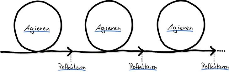 Retrospektiven - Team-Beschleunigung - Agile Methoden