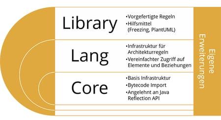 ArchUnit Schichtenarchitektur_groß