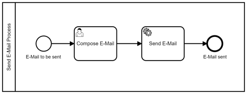 send e-mail-process