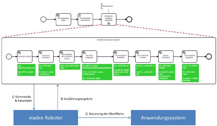 RPA Model Architekturüberblick