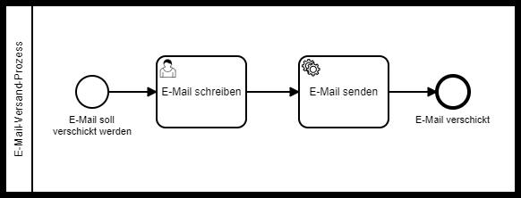e-mail-senden-process