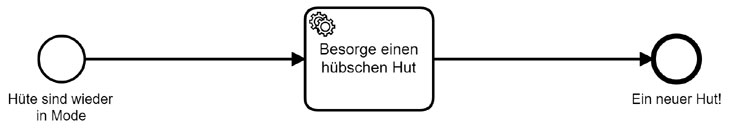 hut-prozess