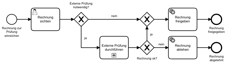 Beispielprozess BPMN AI