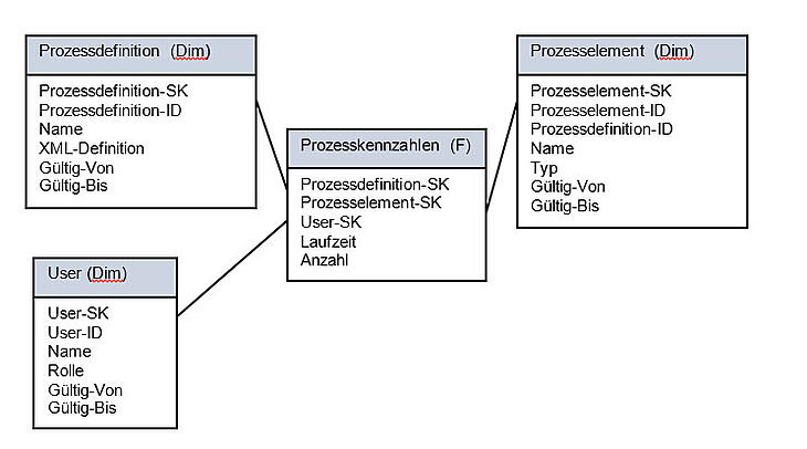 Process Warehouse - Data Warehouse - BPM
