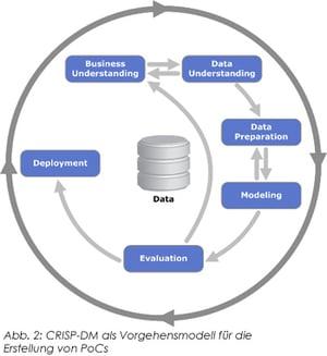 CRISP-DM als Vorgehensmodell für die Erstellung von PoCs