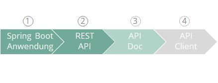 Code-First API approach