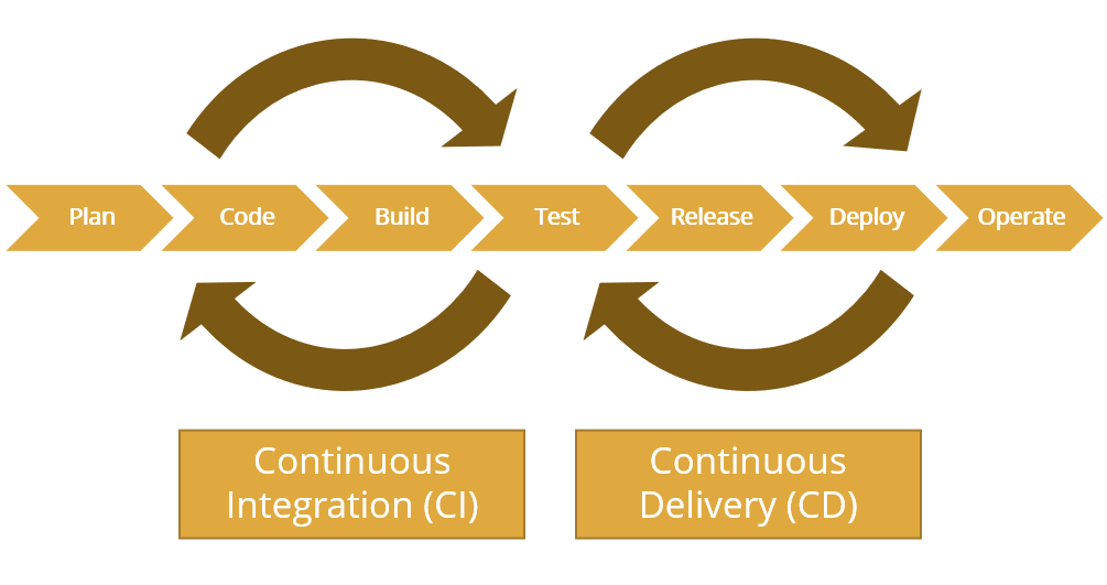 Continuous Integration, Continuous Delivery