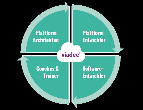 Rollen_Kompetenzbereich Cloud_viadee Unternehmensberatung AG
