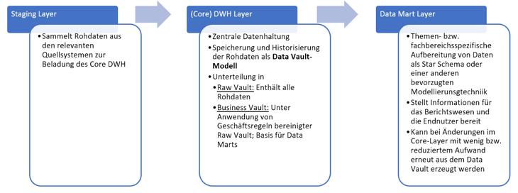 Data Vault - Architektur-1