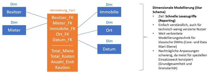 Data Vault - Dim-3
