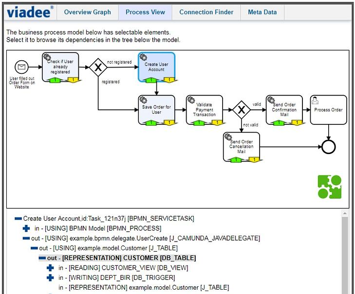 Database Access Points In BPMN Process