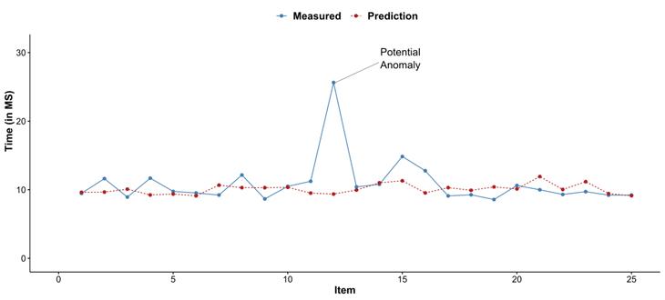 Spring Batch und die automatisierte Anomalie-Erkennung