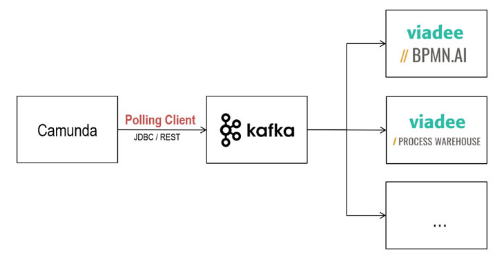 kaffka-polling-client