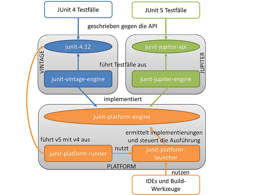 JUnit5-Architektur.jpg