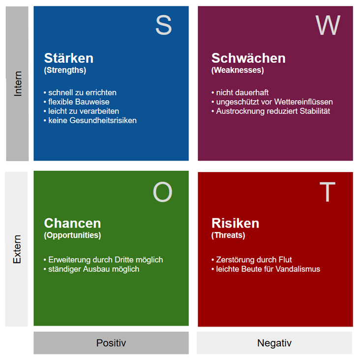 Softwarearchitektur-SWOT-Analyse