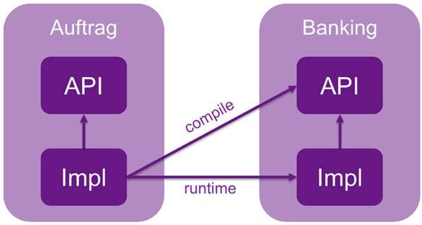 Unterteilung in API und Impl