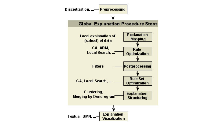 Genetisches Rule Mining