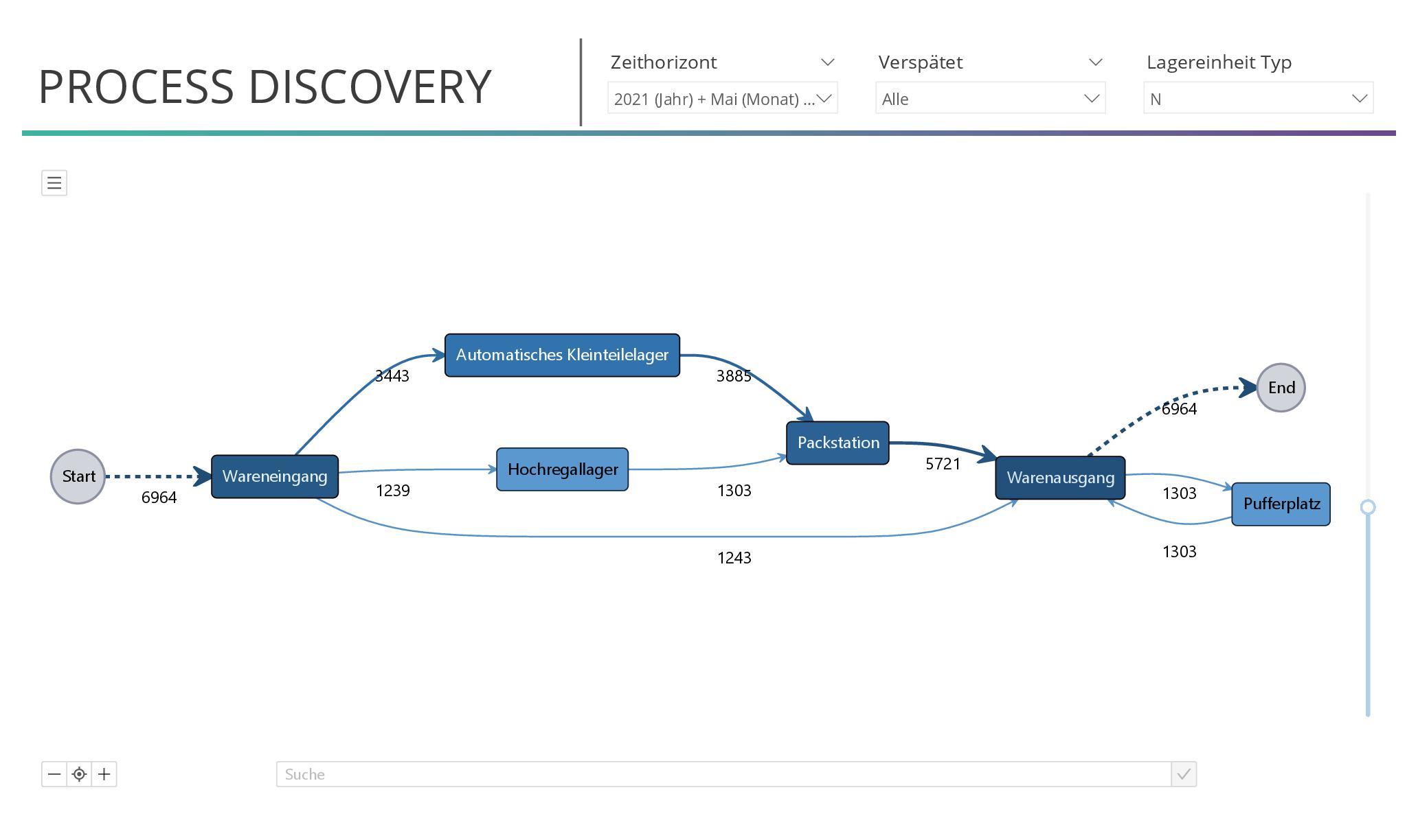 Prozessvisualisierung in Power BI