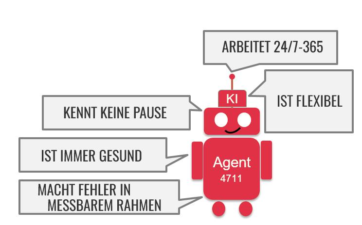 Kombination von Robotic Process Automation und künstlicher Intelligenz.