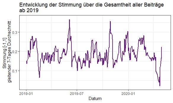 Sentimentanalyse-entwicklung-der-stimmung-grafik-2019