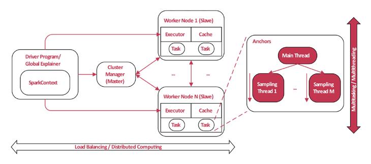 Machine Learning Modelle erklärbar machen mit Anchors