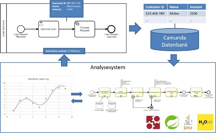 Machine Learning - Laufzeitanalyse von BPMN Prozessen