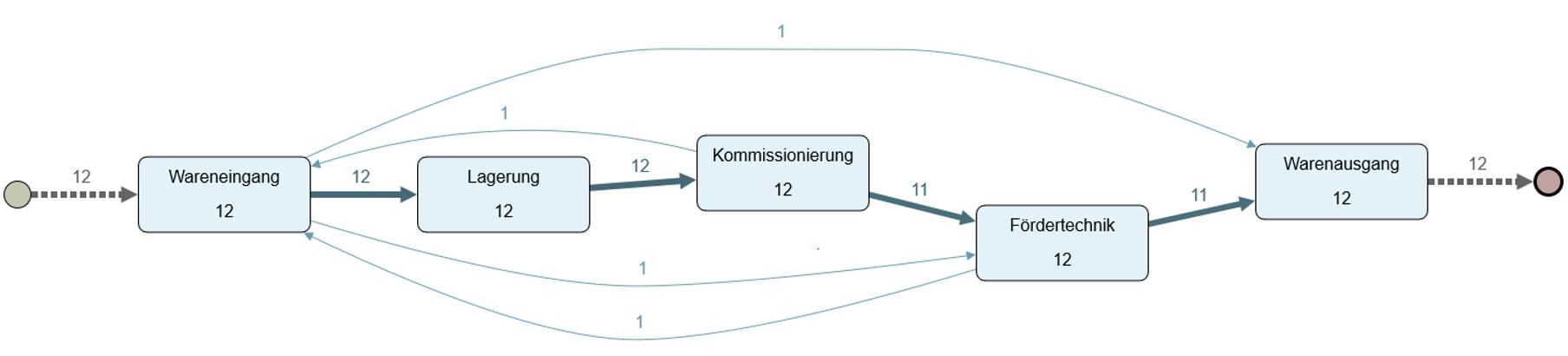 Testdaten-Prozess