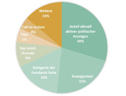 viadee-explainable-ai-facebook-ads-graph