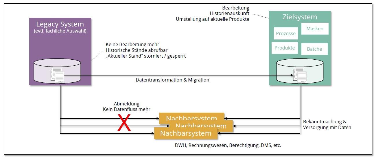 Legacy IT Fachliche Datenmigration Systematik