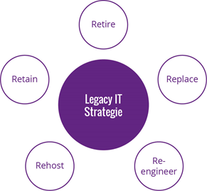 Legacy IT Strategie: Retire, Replace, Reengineer, Rehost und Retain