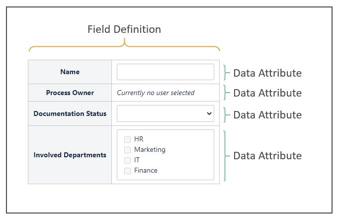 Field Definition