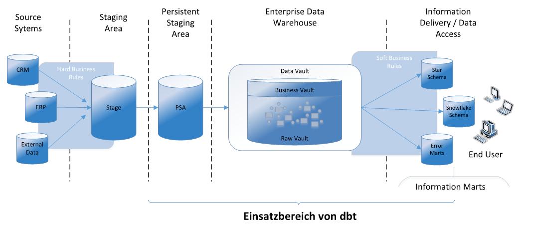dbt_architektur