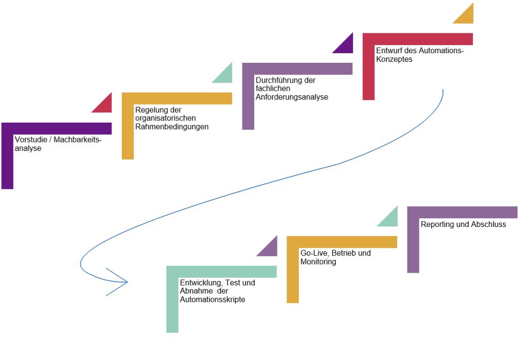 RPA Datenmigration Projektablauf viadee