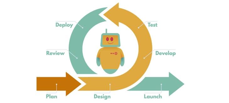 Testautomatisierung-agile-Software-Entwicklung