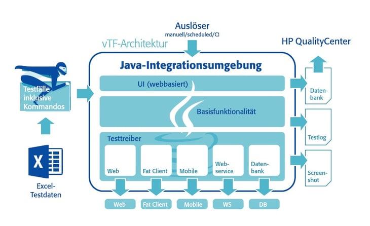 Testautomatisierung Open Source