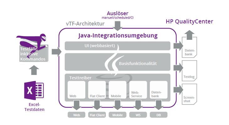 Automatisierte Softwaretests mit dem viadee Testframework (vTF)