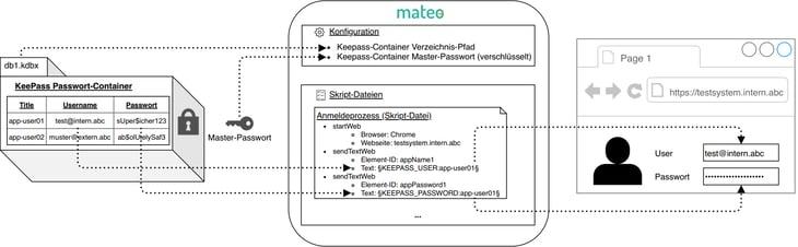 Sichere Verbindung in der Test- und Prozessautomatisierung
