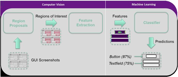 Automatische Identifizierung von Interaktionselementen anhand von Screenshots