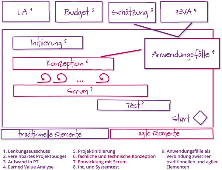 agile Methoden innerhalb eines klassischen Projektrahmens