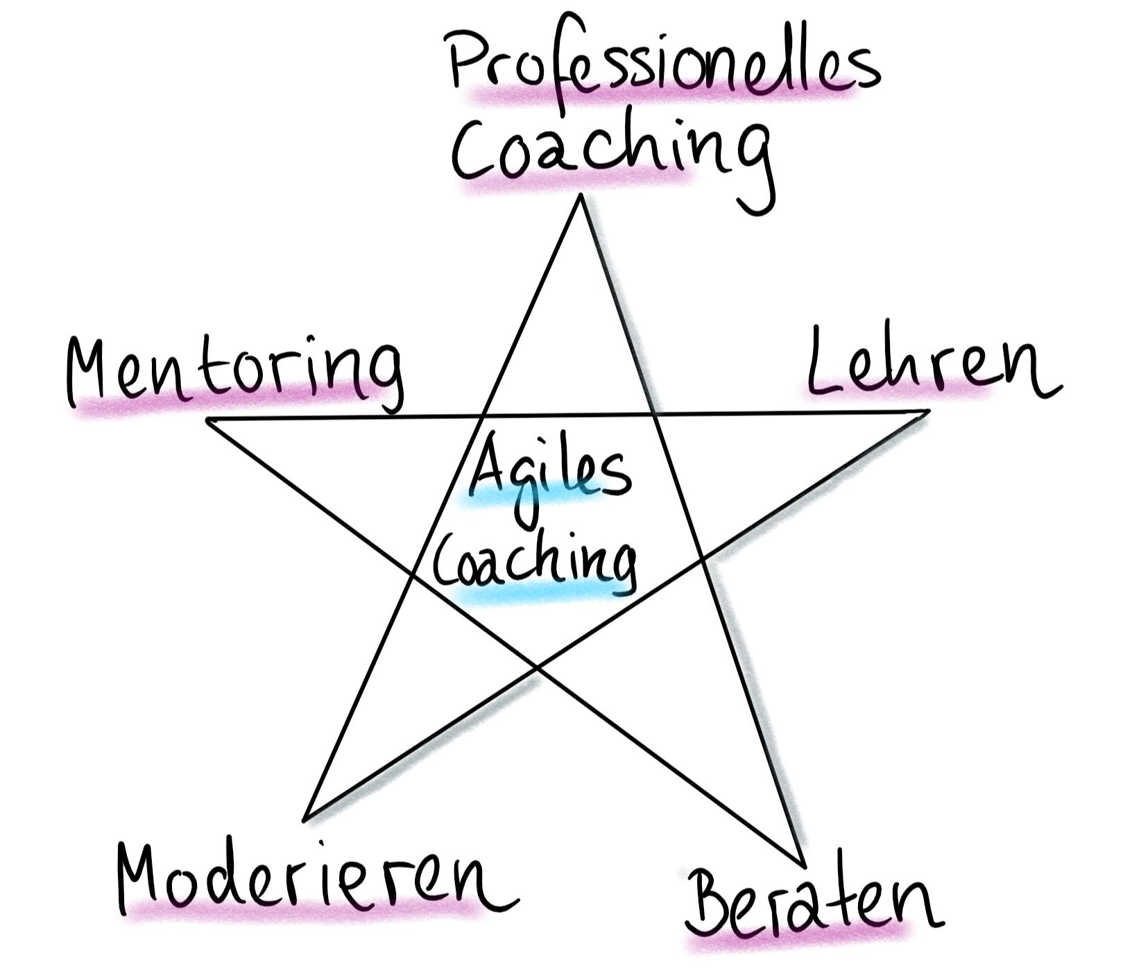 Tätigkeitsfelder eines agilen Coaches