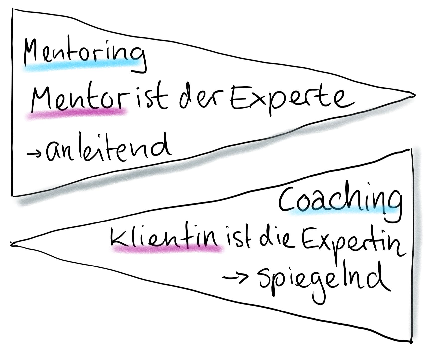 Mentoring & Coaching im Vergleich