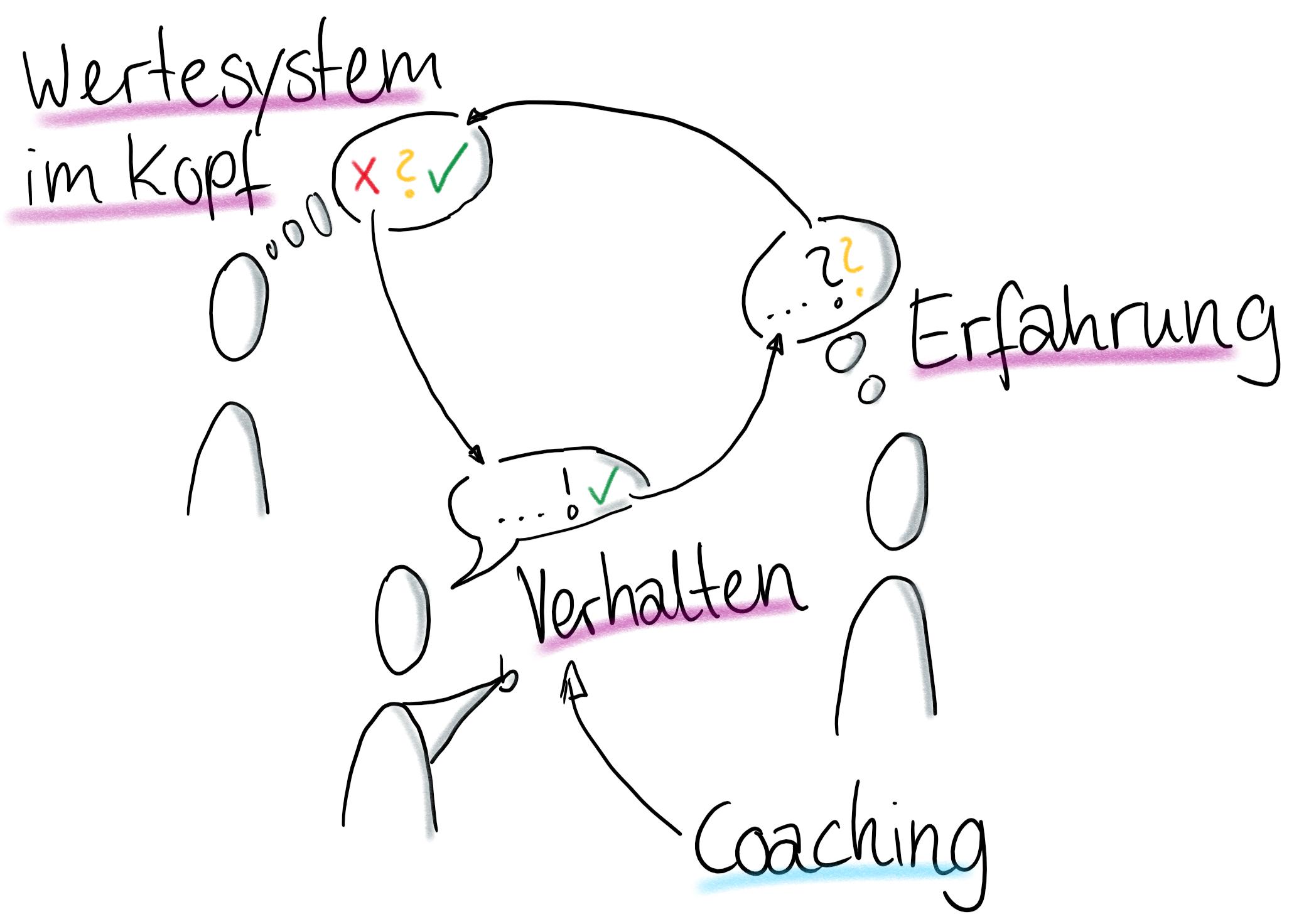 Wirkungsweise von Coaching (vereinfacht)