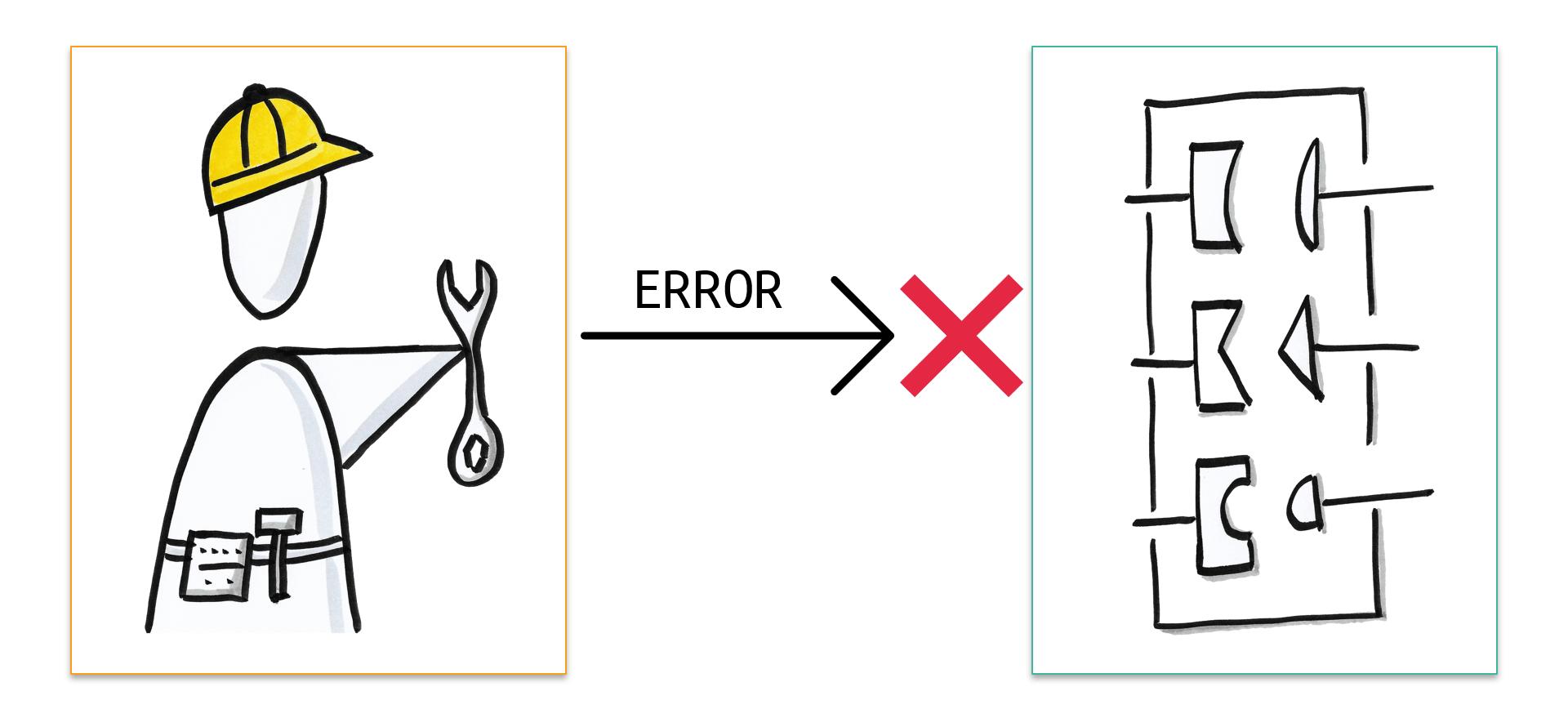 Camunda BPM External Task - Fehlerverhalten implementieren