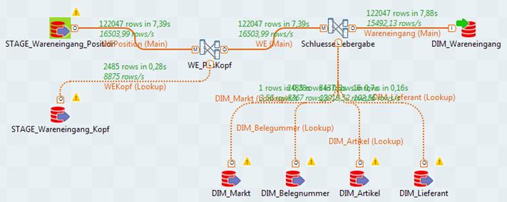 ETL_Prozess_Beispiel