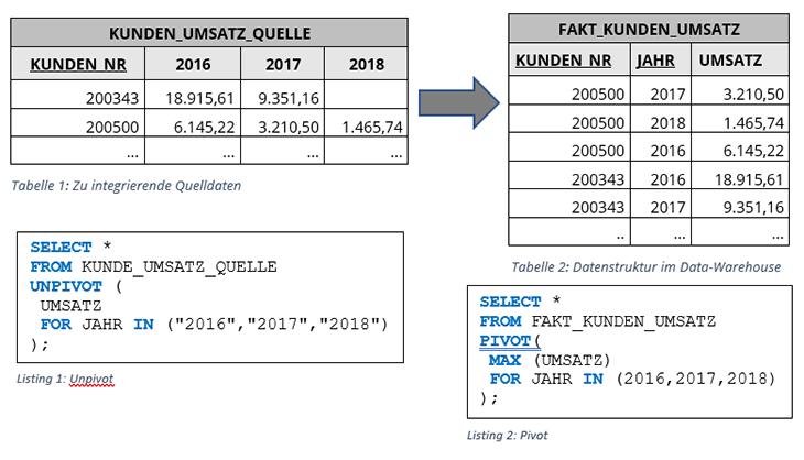 Datenintegration mit SQL - Teil 1 PIVOT und UNPIVOT