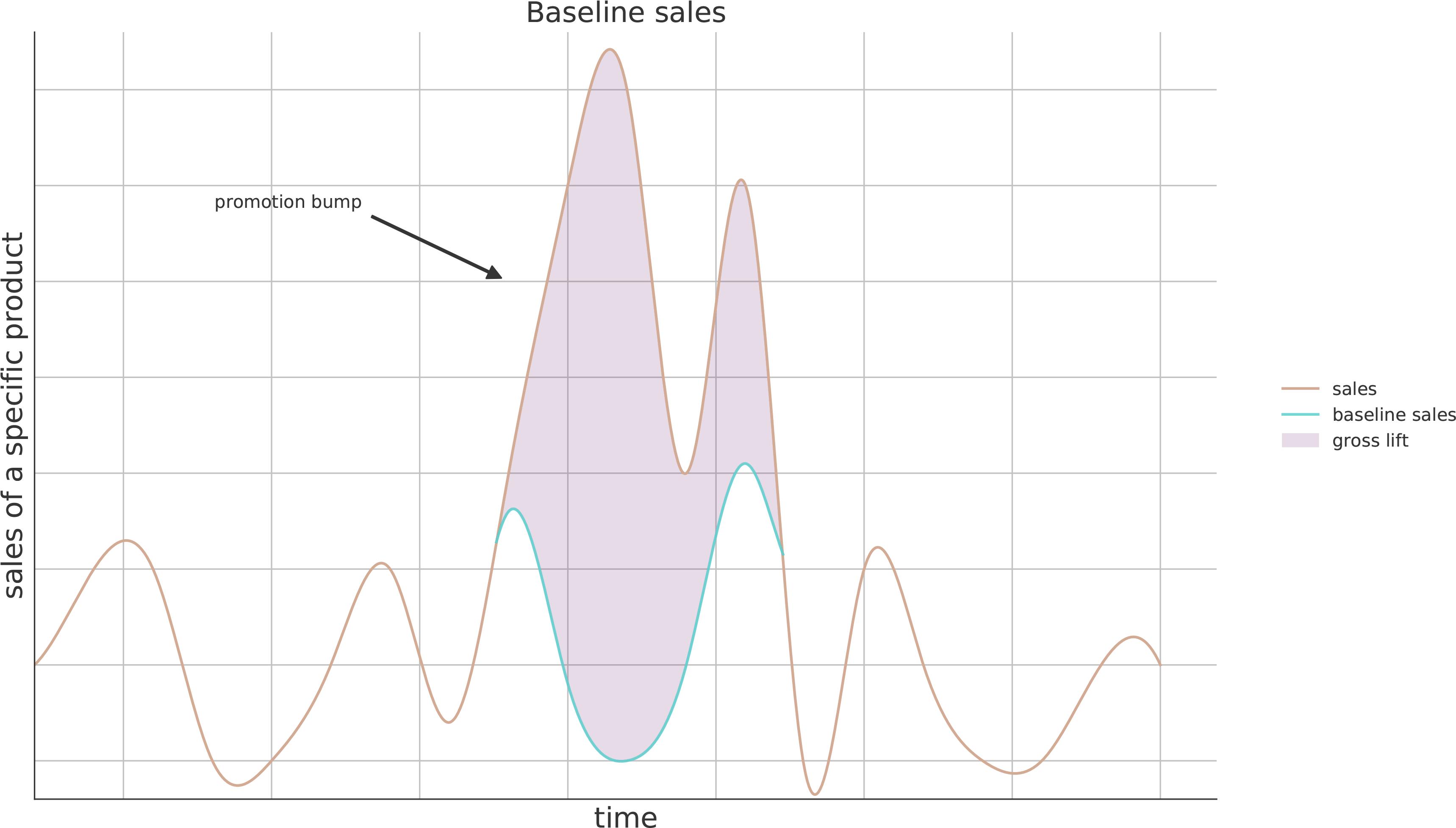 baseline sales