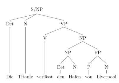 Konstituentensyntax